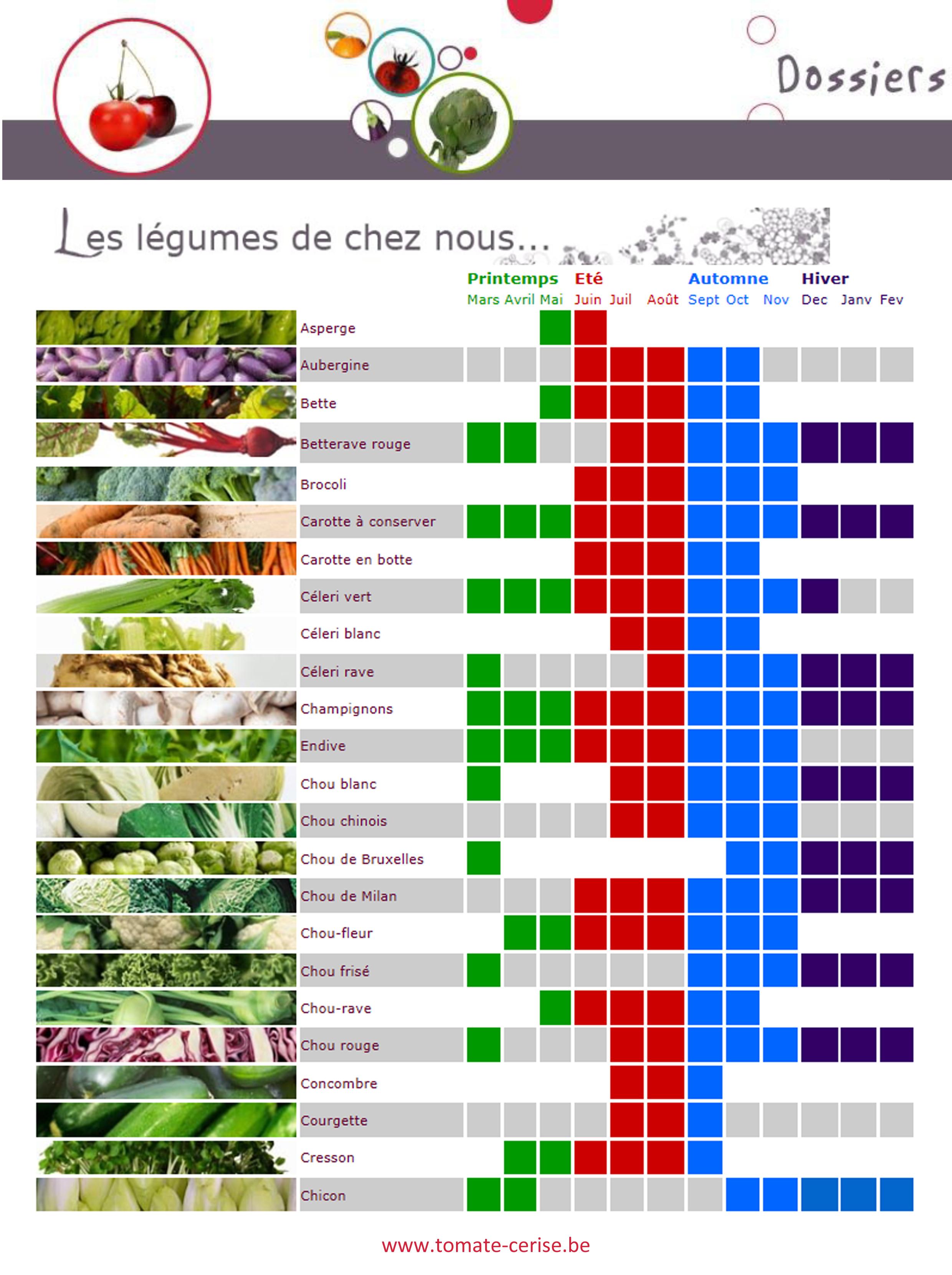 Calendrier des fruits et légumes de saisons - locaux ~ Dossier
